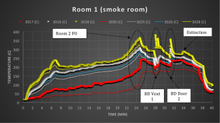 Smoke Room instant gas temperatures at different height locations